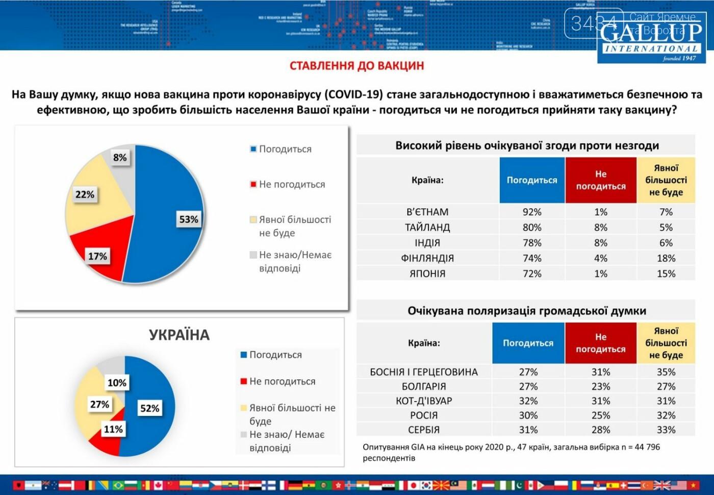 В Україні 65% громадян готові до вакцинації, фото-1
